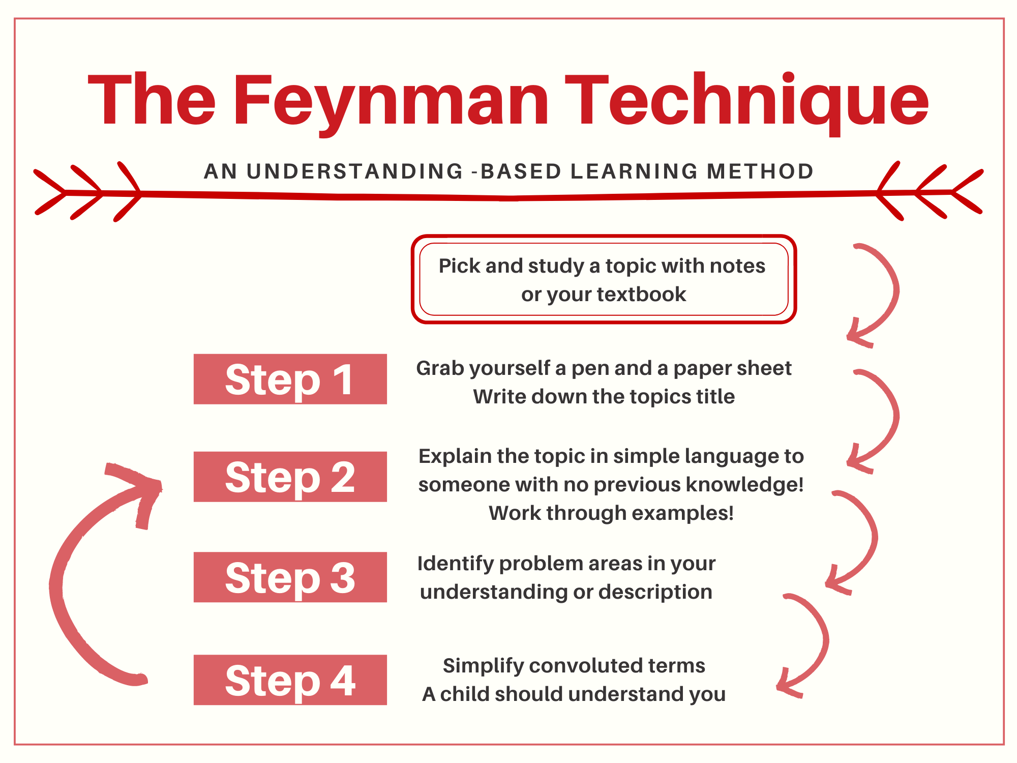 Flowchart of how to apply the Feynman Technique